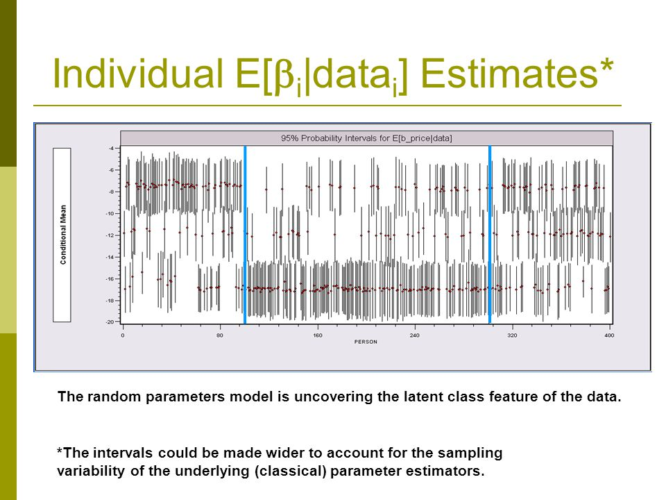 Individual E[i|datai] Estimates*